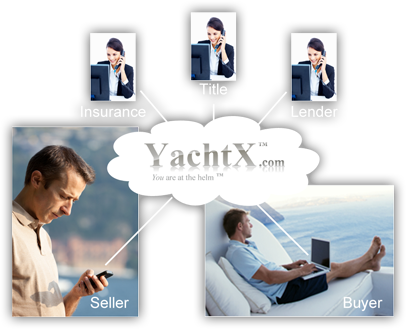 Online Yacht Sales Transaction Service